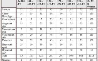Транспортный налог: калькулятор 2020 года и как рассчитать сумму на машину по лошадиным силам и по регионам