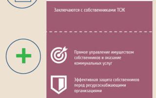 Как создать ТСЖ в многоквартирном доме в 2020 году: пошаговая инструкция