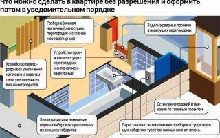 Как узаконить перепланировку квартиры самостоятельно в 2020 году?