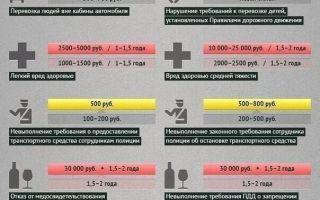 Таблица штрафов ГИБДД 2020 года: новые штрафы за нарушение ПДД