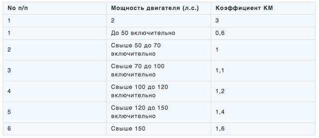 КБМ таблица по ОСАГО на 2020 год с изменениями: значение