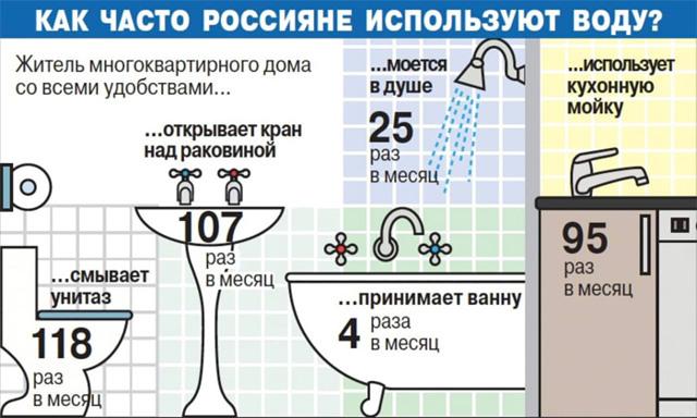 Норматив потребления воды на 1 человека без счетчика с 2020 года: таблица по городам