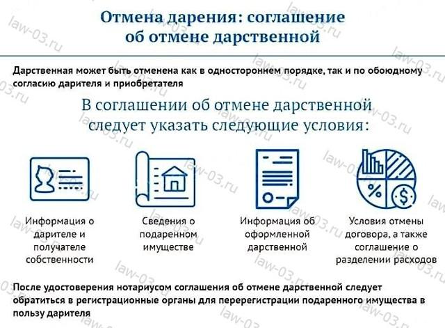 Признание договора дарения недействительным в 2020 году - оспаривание дарственной на квартиру
