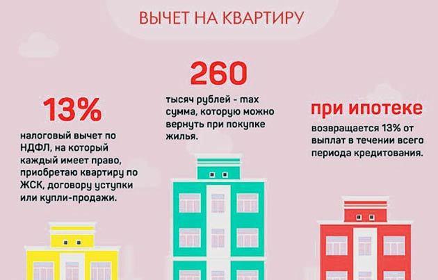 Документы для налогового вычета при покупке квартиры в 2020 году