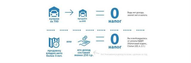 Какая сумма не облагается налогом при продаже автомобиля в 2020 году