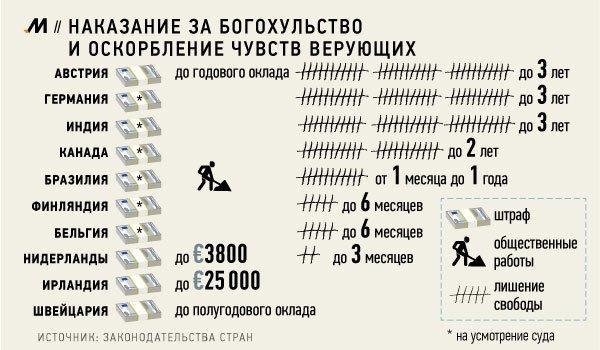 Оскорбление чувств верующих: статья 148 УК РФ, закон, наказание в 2020 году
