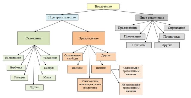 Подстрекательство к совершению преступления статья УК РФ