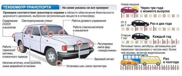 Нужно ли возить с собой диагностическую карту техосмотра автомобиля в 2020 году
