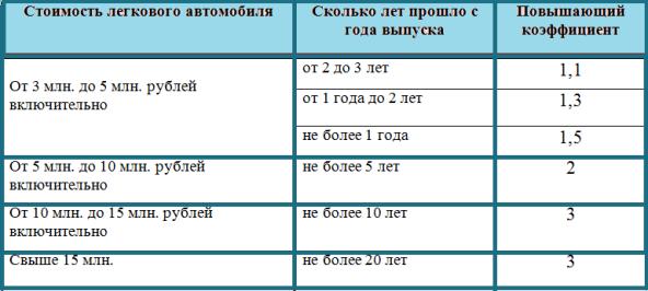 Налоговая ставка на транспортный налог в 2020 году для физических лиц в Московской области
