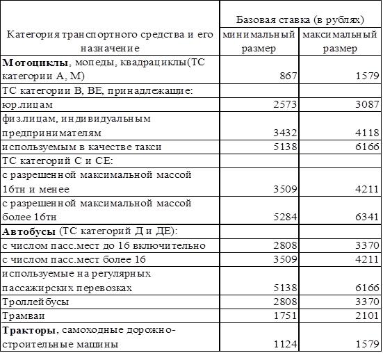 Территориальный коэффициент ОСАГО по регионам: таблица 2020 года