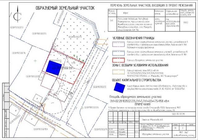 Проект планировки и проект межевания территории: составление, разработка