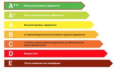 Рейтинг страховых компаний по КАСКО в 2020 по надежности