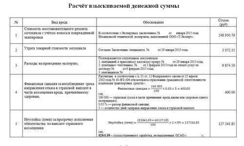 Финансовая санкция по ОСАГО в 2020 году: расчет, взыскание