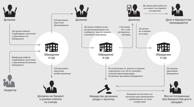 Банкротство физических лиц 2020 года: пошаговая инструкция процедуры