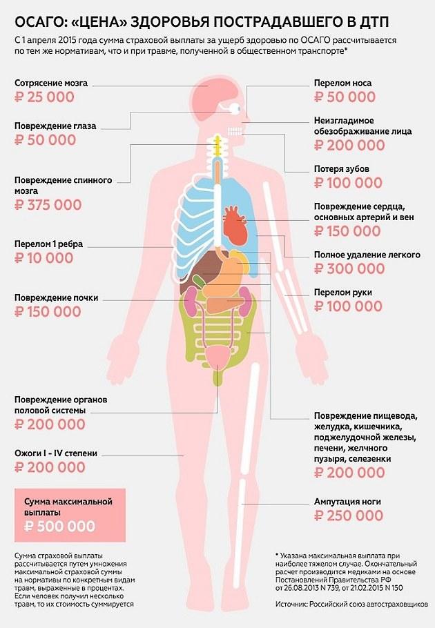 Причинение вреда здоровью при ДТП в 2020 году: легкого, средней тяжести, тяжкого