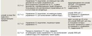 Штраф за езду без категории А, В, С, Д, Е в 2020 году: не соответствующей управлению ТС