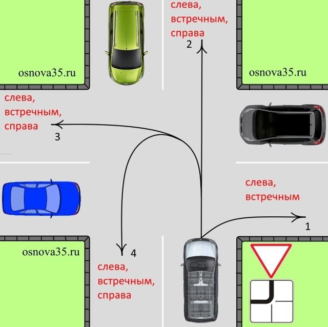 Нерегулируемый перекресток: правила проезда в 2020 ПДД в картинках