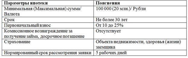 Ипотека на земельный участок в 2020 году: Сбербанк, ВТБ-24, Россельхозбанк