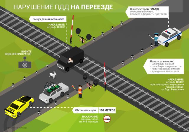 Проезд на красный свет: штраф в 2020, под камеру на запрещающий сигнал светофора