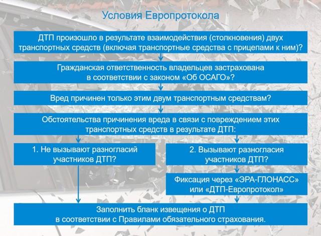 Оформление ДТП без ГИБДД: порядок действий в 2020 году