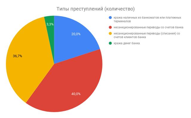 Статья за воровство, кражу 158 УК РФ: наказание в 2020 году, особо крупном размере