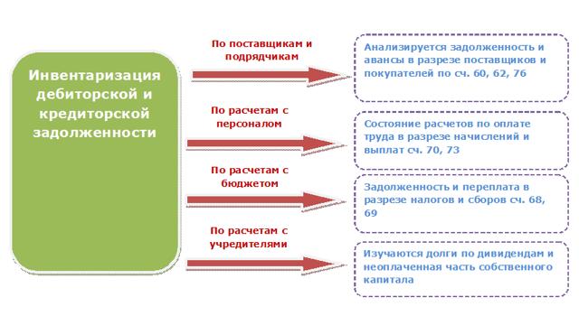 Инвентаризация дебиторской и кредиторской задолженности: как проводится, оформление в 2020 году
