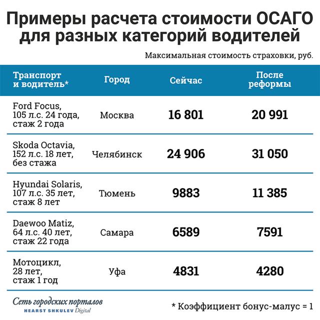 Неограниченная страховка ОСАГО: цена в 2020 году, сколько стоит полис