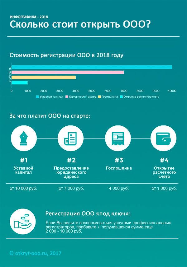 Сколько стоит открыть ООО в 2020 году? Самостоятельная регистрация и под ключ
