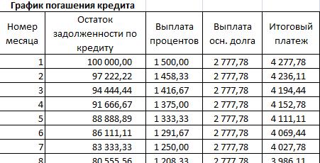 Как рассчитать ипотечный кредит: таблица exel, калькулятор ипотеки 2020