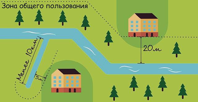 Водоохранная зона: сколько метров от реки, знак, какие ограничения в 2020 году