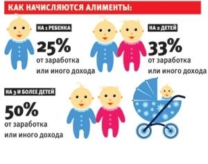 Как начисляются алименты на ребенка в 2020 году: порядок, с каких доходов производится начисление
