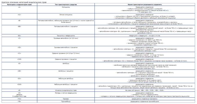 Категории водительских прав в 2020 с расшифровкой новых подкатегорий, таблица