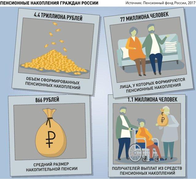 Наследование накопительной части пенсии умершего в 2020 году: как получить пенсионные накопления пенсионера и не пенсионера