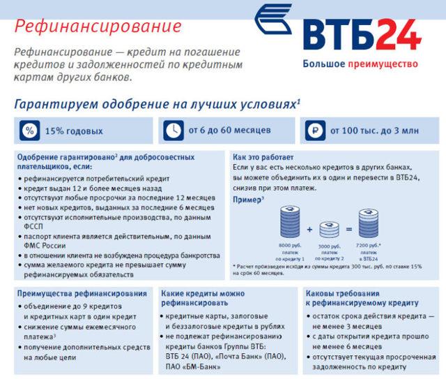 Рефинансирование ипотеки в ВТБ-24 в 2020 году: процентная ставка, условия