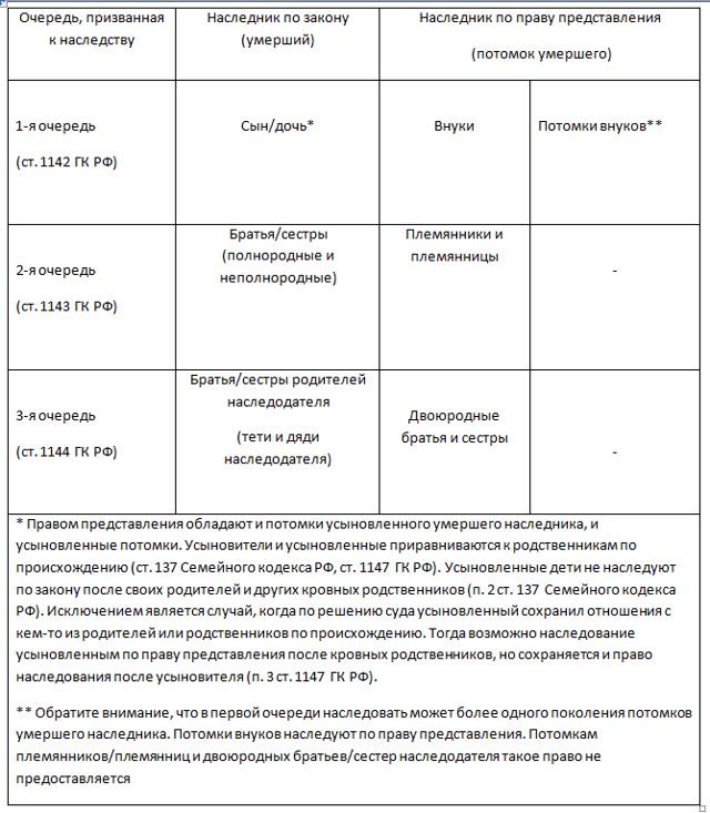 Наследование по праву представления и наследственная трансмиссия по ГК РФ в 2020 году