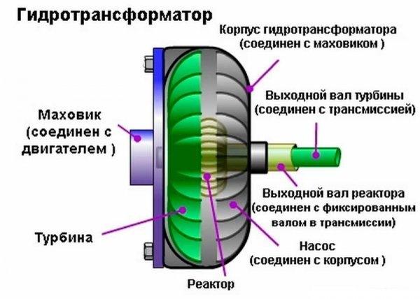 Буксировка автомобиля с АКПП с неработающим двигателем: правила