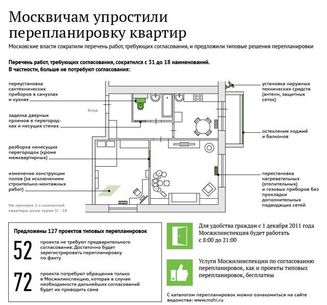 Отказ в согласовании перепланировки квартиры в 2020 году по ЖК РФ что делать и как обжаловать