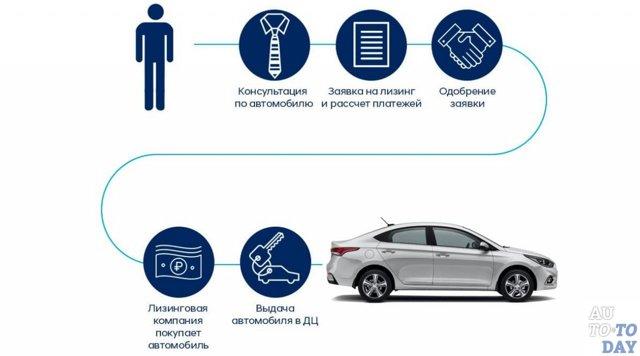 Что такое лизинг автомобиля простыми словами для физических лиц