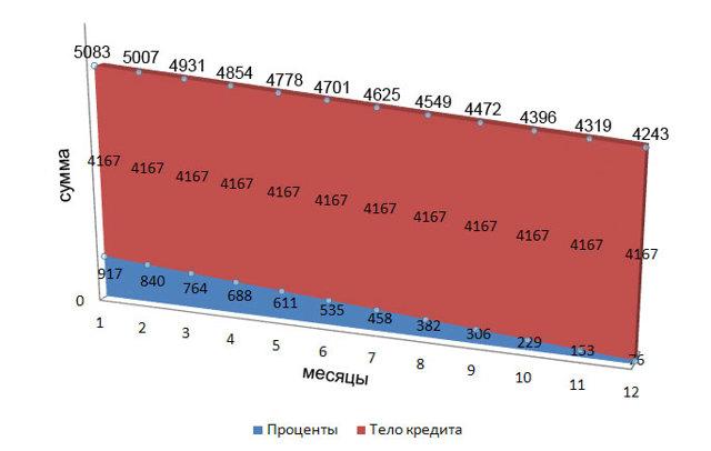 Дифференцированный платеж: это что такое, как рассчитать, формула
