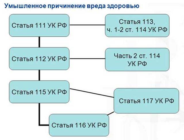 Умышленное причинение тяжкого вреда здоровью ст. 111 УК РФ: наказание по ч. 1, 2, 3, 4