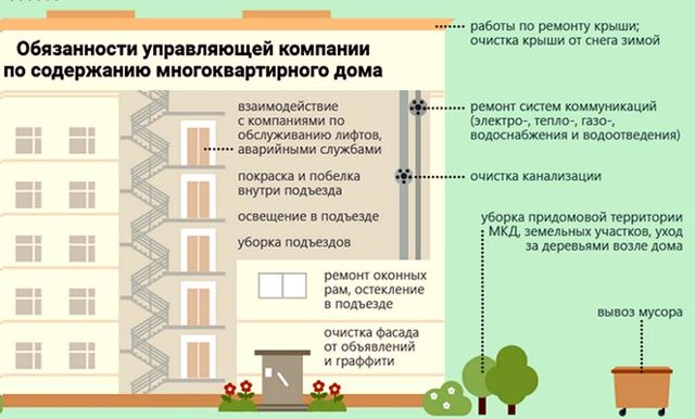 Обязанности управляющей компании многоквартирных домов