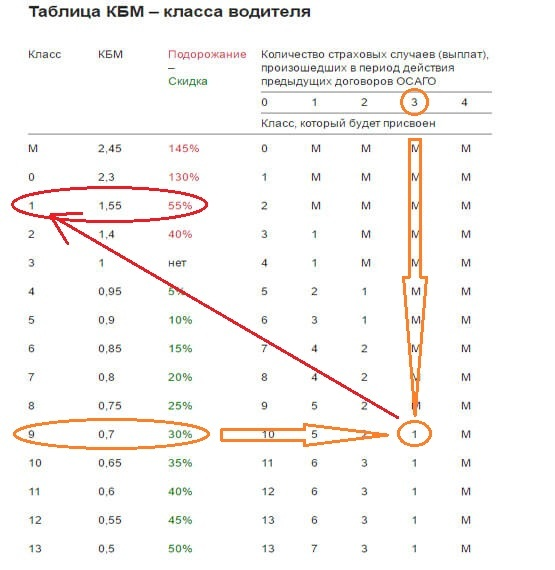 Как рассчитать КБМ по ОСАГО в 2020 году: стоимость полиса